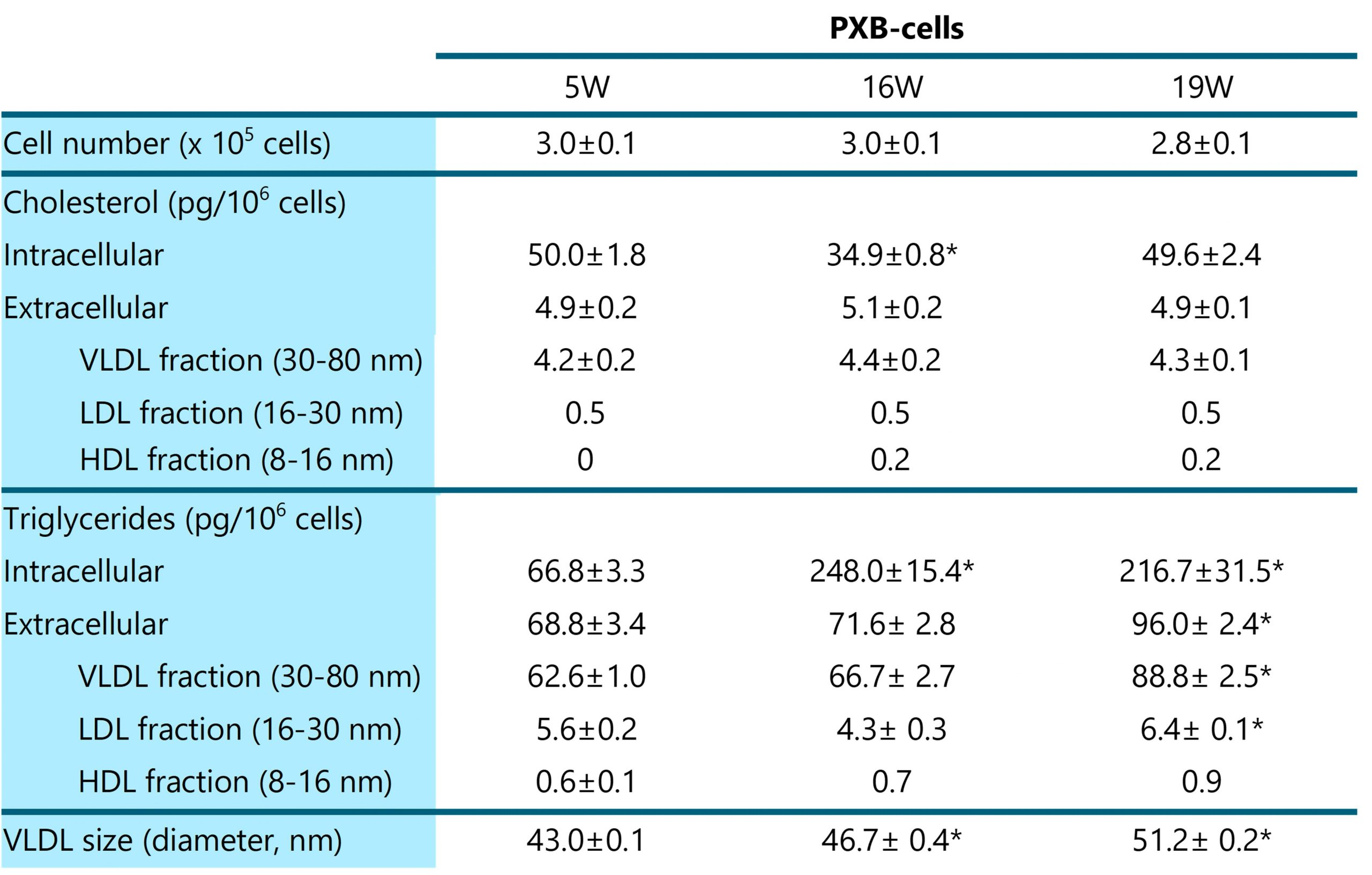 Table 1. Intra- and extracellular lipid contents in NAFL-like PXB-cells